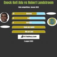 Enock Kofi Adu vs Robert Lundstroem h2h player stats