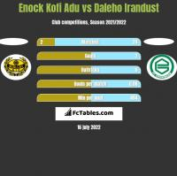 Enock Kofi Adu vs Daleho Irandust h2h player stats