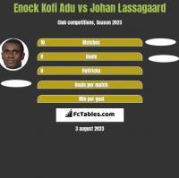 Enock Kofi Adu vs Johan Lassagaard h2h player stats