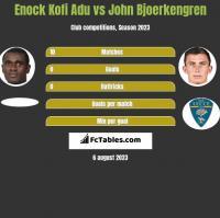 Enock Kofi Adu vs John Bjoerkengren h2h player stats