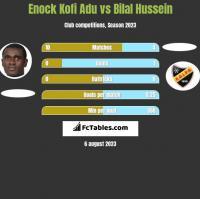 Enock Kofi Adu vs Bilal Hussein h2h player stats