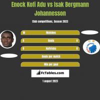 Enock Kofi Adu vs Isak Bergmann Johannesson h2h player stats
