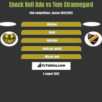 Enock Kofi Adu vs Tom Strannegard h2h player stats