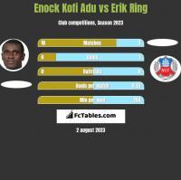 Enock Kofi Adu vs Erik Ring h2h player stats