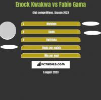 Enock Kwakwa vs Fabio Gama h2h player stats