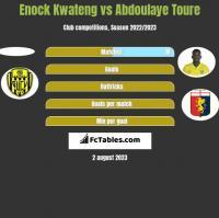 Enock Kwateng vs Abdoulaye Toure h2h player stats