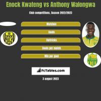 Enock Kwateng vs Anthony Walongwa h2h player stats