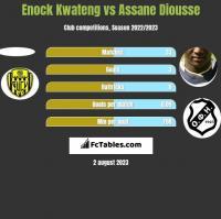 Enock Kwateng vs Assane Diousse h2h player stats