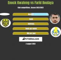 Enock Kwateng vs Farid Boulaya h2h player stats
