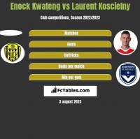 Enock Kwateng vs Laurent Koscielny h2h player stats