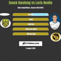 Enock Kwateng vs Loris Benito h2h player stats