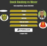Enock Kwateng vs Mexer h2h player stats