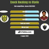 Enock Kwateng vs Otavio h2h player stats
