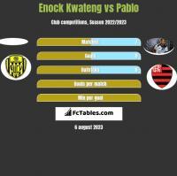 Enock Kwateng vs Pablo h2h player stats