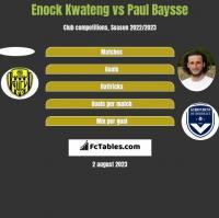 Enock Kwateng vs Paul Baysse h2h player stats
