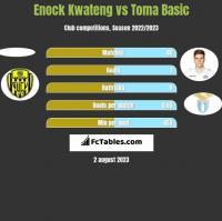 Enock Kwateng vs Toma Basic h2h player stats