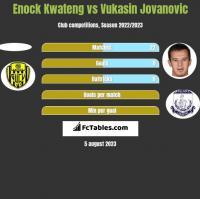 Enock Kwateng vs Vukasin Jovanovic h2h player stats