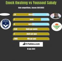 Enock Kwateng vs Youssouf Sabaly h2h player stats