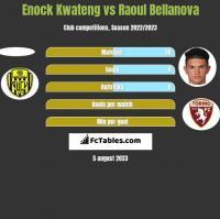 Enock Kwateng vs Raoul Bellanova h2h player stats