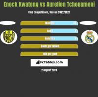 Enock Kwateng vs Aurelien Tchouameni h2h player stats