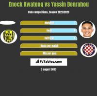 Enock Kwateng vs Yassin Benrahou h2h player stats
