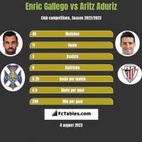 Enric Gallego vs Aritz Aduriz h2h player stats