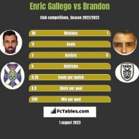 Enric Gallego vs Brandon h2h player stats
