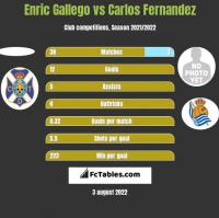 Enric Gallego vs Carlos Fernandez h2h player stats