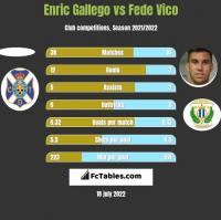 Enric Gallego vs Fede Vico h2h player stats