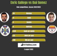 Enric Gallego vs Ibai Gomez h2h player stats
