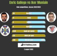 Enric Gallego vs Iker Muniain h2h player stats