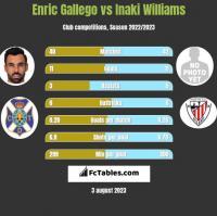 Enric Gallego vs Inaki Williams h2h player stats