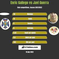 Enric Gallego vs Javi Guerra h2h player stats