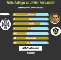 Enric Gallego vs Javier Hernandez h2h player stats