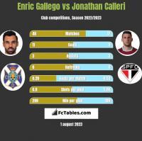 Enric Gallego vs Jonathan Calleri h2h player stats