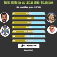 Enric Gallego vs Lucas Ariel Ocampos h2h player stats