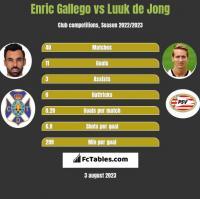 Enric Gallego vs Luuk de Jong h2h player stats