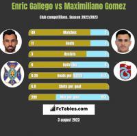 Enric Gallego vs Maximiliano Gomez h2h player stats