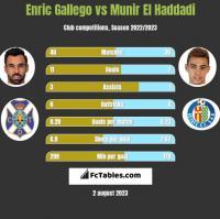 Enric Gallego vs Munir El Haddadi h2h player stats