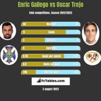 Enric Gallego vs Oscar Trejo h2h player stats