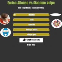 Enrico Alfonso vs Giacomo Volpe h2h player stats