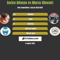 Enrico Alfonso vs Marco Silvestri h2h player stats