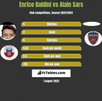 Enrico Baldini vs Alain Sars h2h player stats