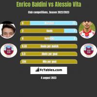 Enrico Baldini vs Alessio Vita h2h player stats