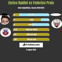 Enrico Baldini vs Federico Proia h2h player stats