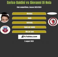 Enrico Baldini vs Giovanni Di Noia h2h player stats
