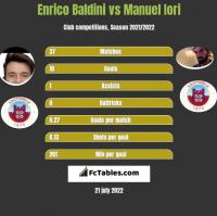 Enrico Baldini vs Manuel Iori h2h player stats