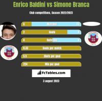 Enrico Baldini vs Simone Branca h2h player stats