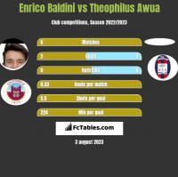 Enrico Baldini vs Theophilus Awua h2h player stats