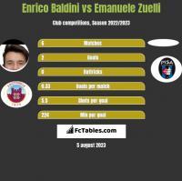 Enrico Baldini vs Emanuele Zuelli h2h player stats